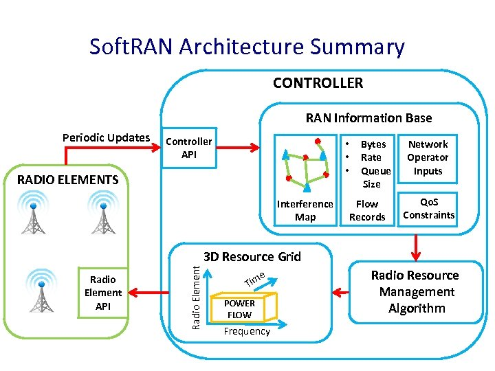 Soft. RAN Architecture Summary CONTROLLER RAN Information Base Periodic Updates Controller API • •