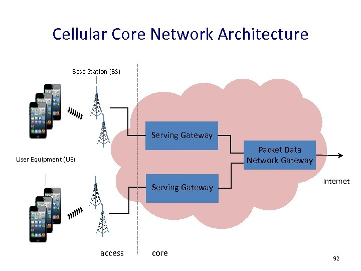 Cellular Core Network Architecture Base Station (BS) Serving Gateway Packet Data Network Gateway User