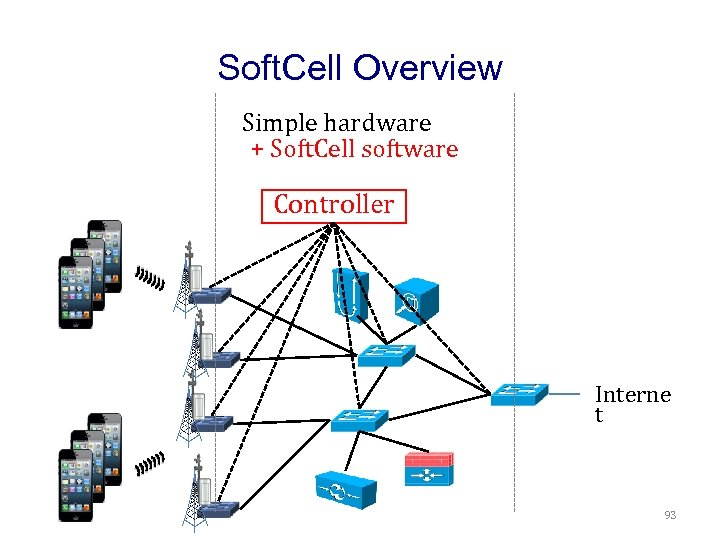 Soft. Cell Overview Simple hardware + Soft. Cell software Controller Interne t 93