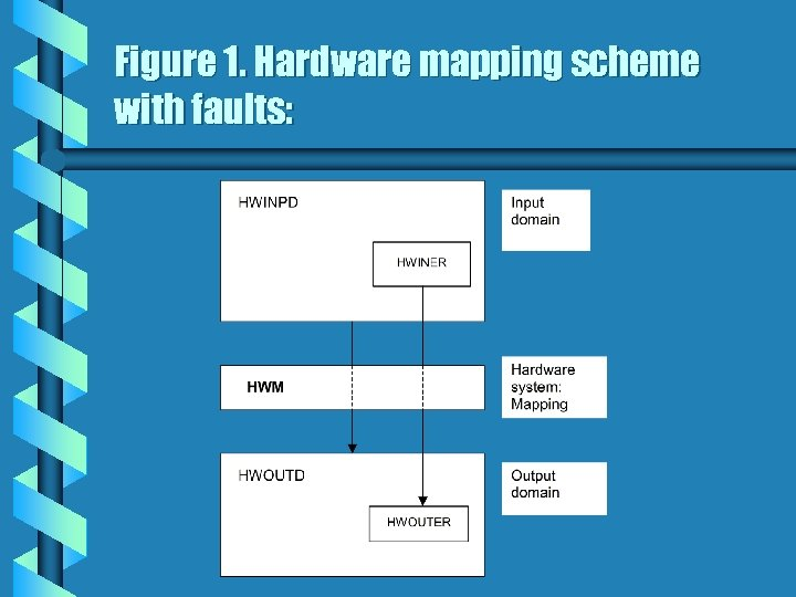 Figure 1. Hardware mapping scheme with faults: