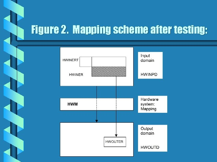 Figure 2. Mapping scheme after testing:
