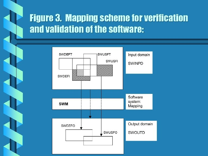 Figure 3. Mapping scheme for verification and validation of the software: