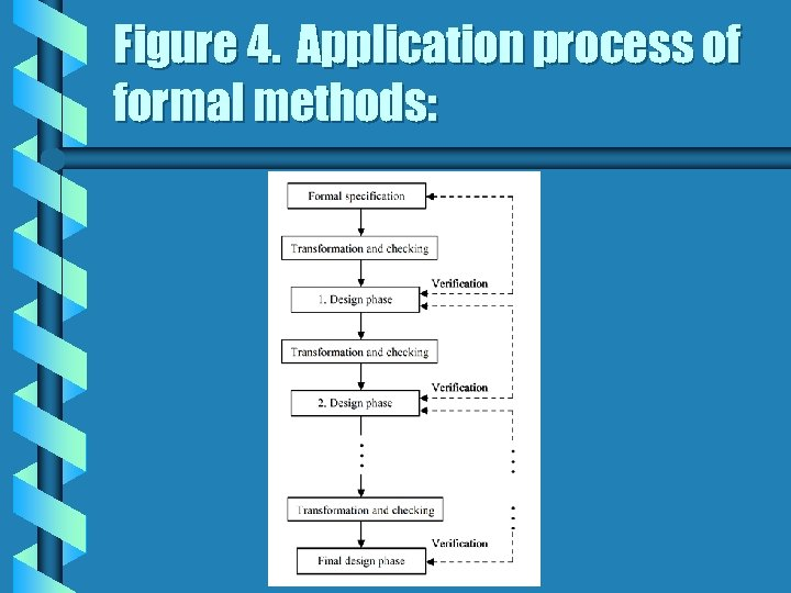 Figure 4. Application process of formal methods: