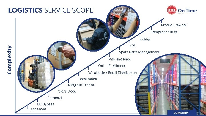 LOGISTICS SERVICE SCOPE Product Rework Compliance Insp. Kitting Complexity VMI Spare Parts Management Pick