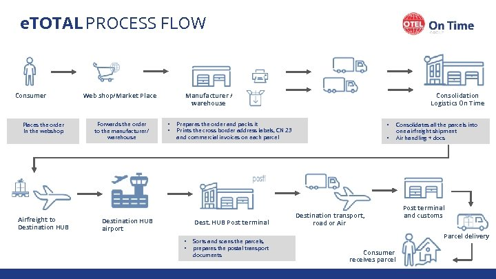 e. TOTAL PROCESS FLOW Consumer Places the order In the webshop Airfreight to Destination