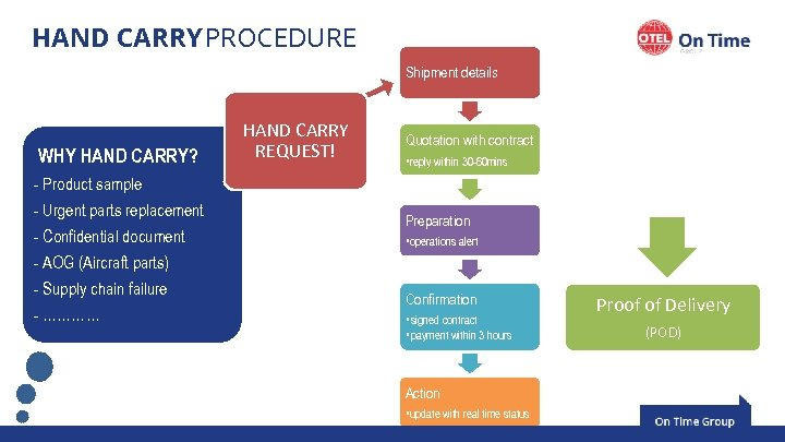 HAND CARRY PROCEDURE Shipment details WHY HAND CARRY? HAND CARRY REQUEST! Quotation with contract