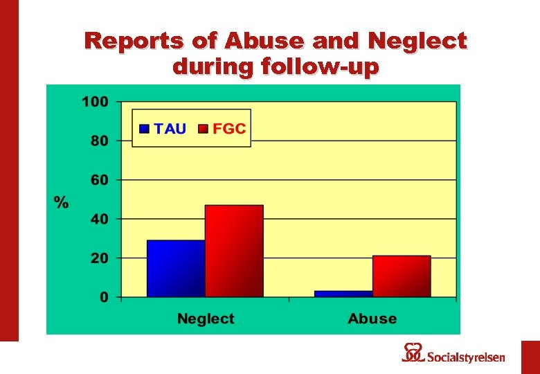 Reports of Abuse and Neglect during follow-up