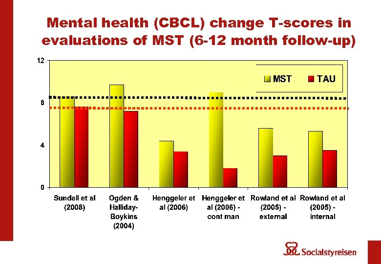 Mental health (CBCL) change T-scores in evaluations of MST (6 -12 month follow-up)