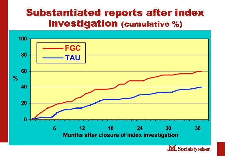 Substantiated reports after index investigation (cumulative %)