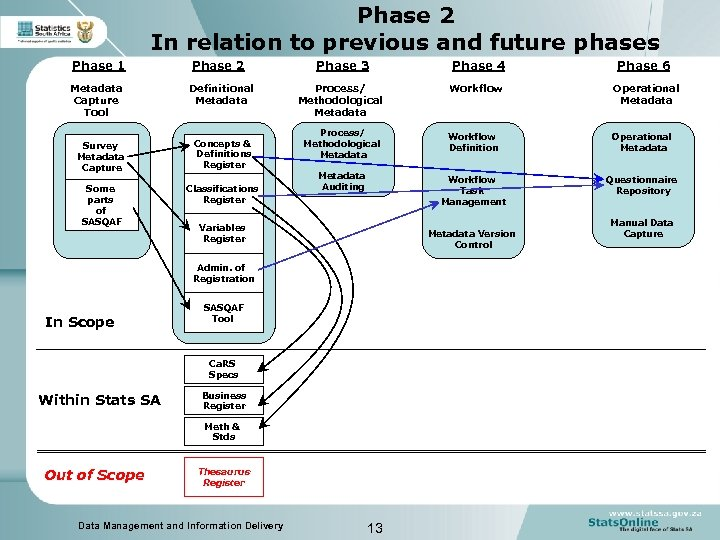 Phase 2 In relation to previous and future phases Phase 1 Phase 2 Phase