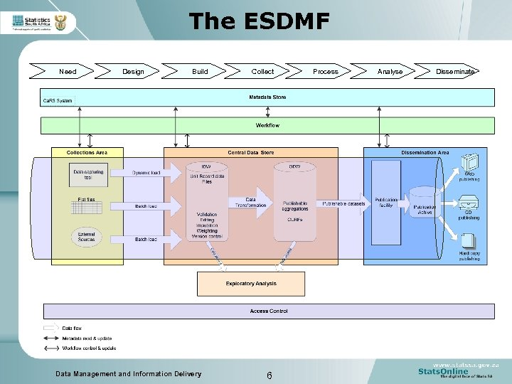The ESDMF Need Design Build Data Management and Information Delivery Collect 6 Process Analyse