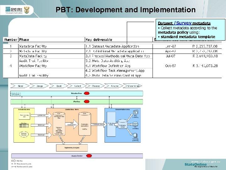 PBT: Development and Implementation Dataset /Survey metadata • Collect metadata according to the metadata