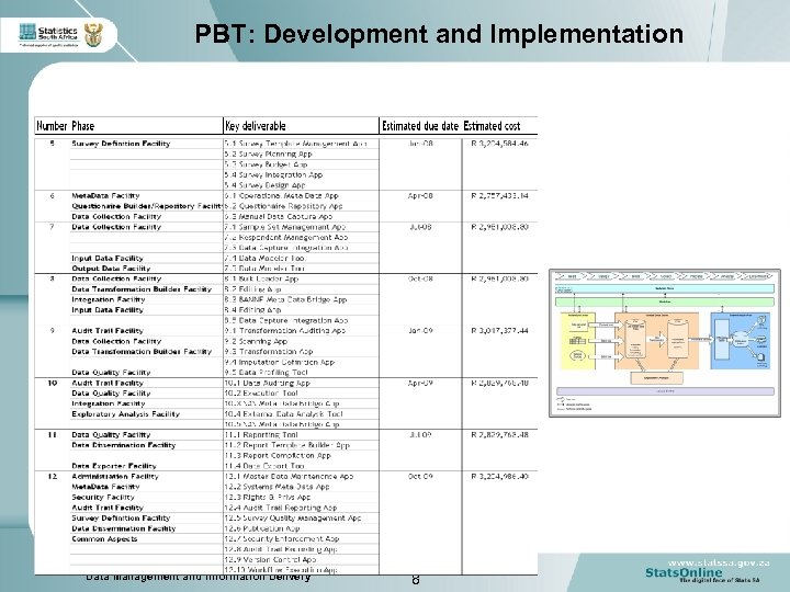 PBT: Development and Implementation Data Management and Information Delivery 8