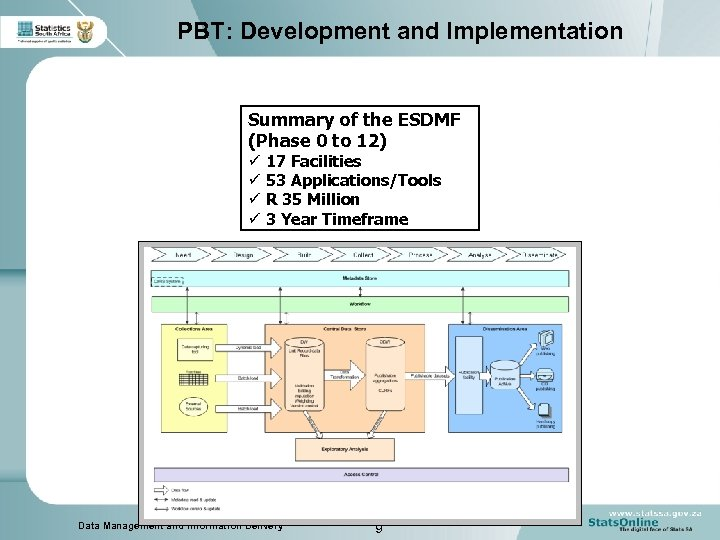 PBT: Development and Implementation Summary of the ESDMF (Phase 0 to 12) ü 17