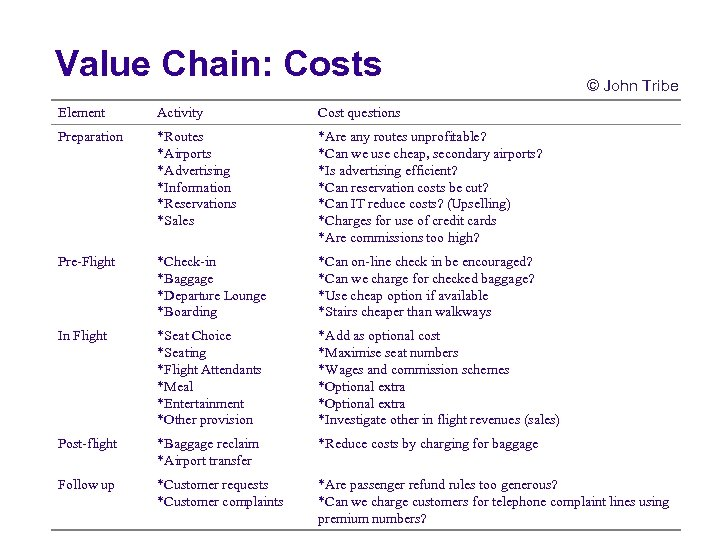 Value Chain: Costs © John Tribe Element Activity Cost questions Preparation *Routes *Airports *Advertising