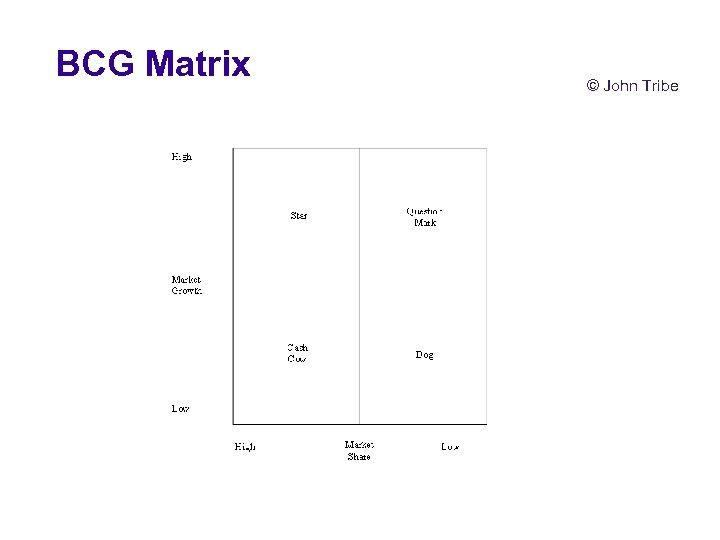 BCG Matrix © John Tribe