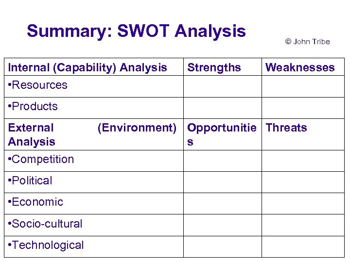 Summary: SWOT Analysis Internal (Capability) Analysis • Resources Strengths © John Tribe Weaknesses •