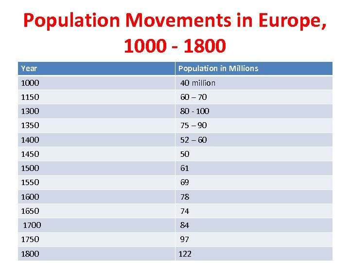 Population Movements in Europe, 1000 - 1800 Year Population in Millions 1000 40 million
