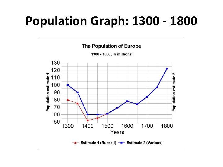 Population Graph: 1300 - 1800