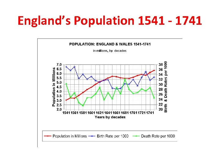 England's Population 1541 - 1741