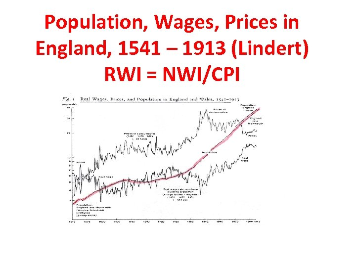 Population, Wages, Prices in England, 1541 – 1913 (Lindert) RWI = NWI/CPI