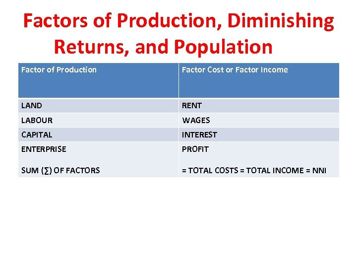 Factors of Production, Diminishing Returns, and Population Factor of Production Factor Cost or Factor