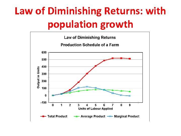 Law of Diminishing Returns: with population growth