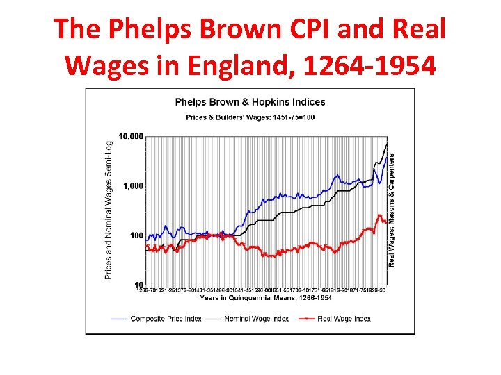 The Phelps Brown CPI and Real Wages in England, 1264 -1954