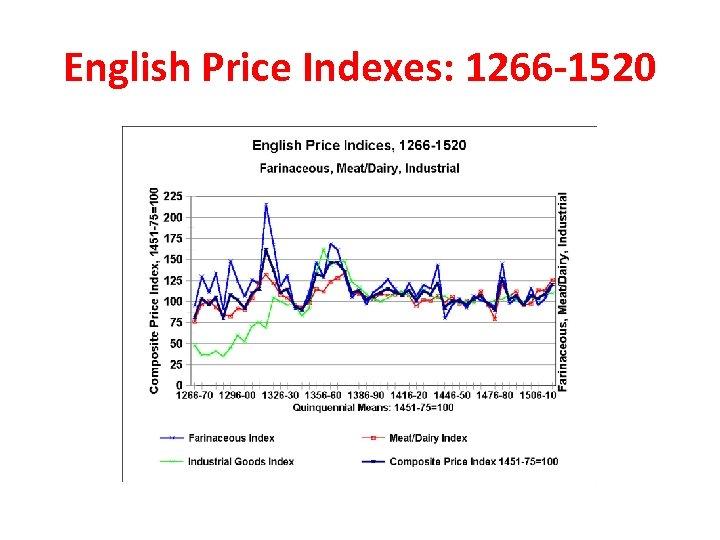 English Price Indexes: 1266 -1520