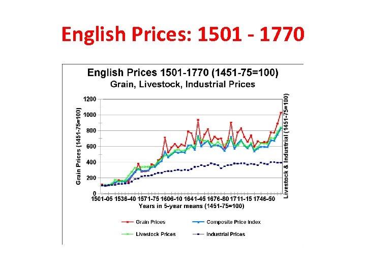 English Prices: 1501 - 1770
