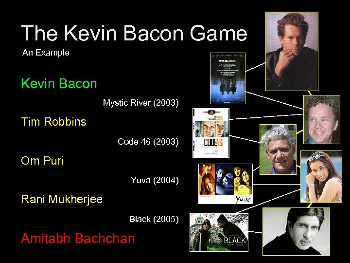 The Kevin Bacon Game An Example Kevin Bacon Mystic River (2003) Tim Robbins Code