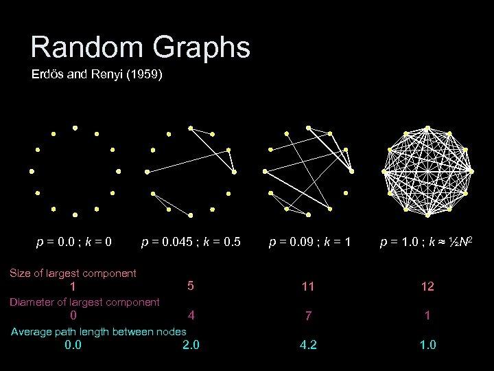 Random Graphs Erdős and Renyi (1959) p = 0. 0 ; k = 0