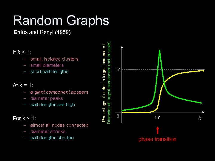 Random Graphs If k < 1: – small, isolated clusters – small diameters –