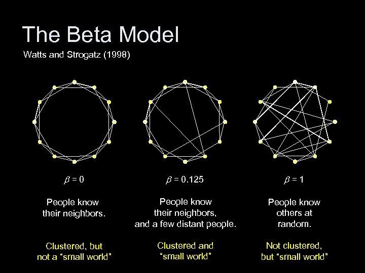The Beta Model Watts and Strogatz (1998) b=0 b = 0. 125 b=1 People
