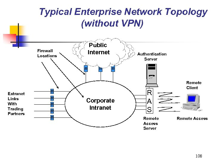 Typical Enterprise Network Topology (without VPN) Public Internet Firewall Locations R Extranet Links With
