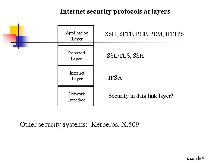 Internet security protocols at layers Application Layer Transport Layer SSH, SFTP, PGP, PEM, HTTPS
