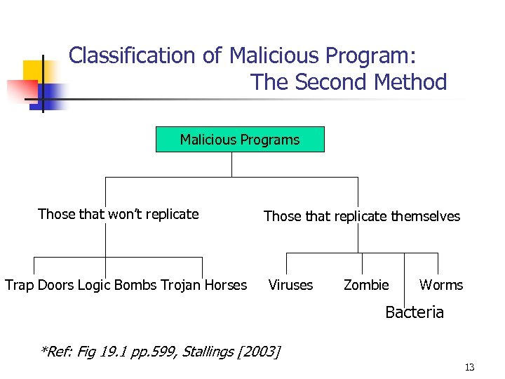 Classification of Malicious Program: The Second Method Malicious Programs Those that won't replicate Those