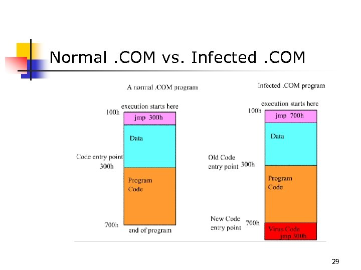 Normal. COM vs. Infected. COM 29