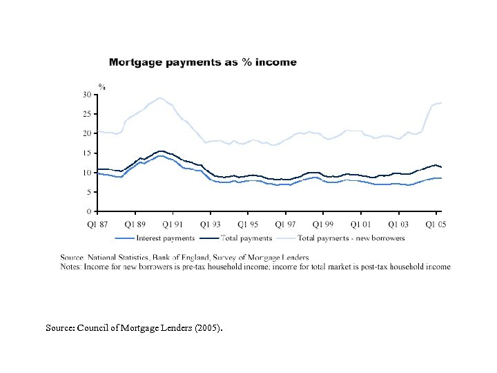 Source: Council of Mortgage Lenders (2005).
