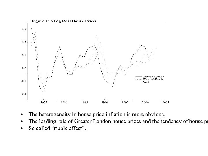 • The heterogeneity in house price inflation is more obvious. • The leading