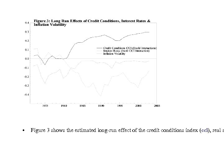 • Figure 3 shows the estimated long-run effect of the credit conditions index
