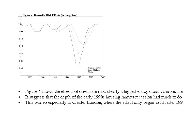 • • • Figure 4 shows the effects of downside risk, clearly a