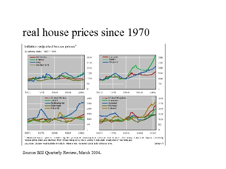 real house prices since 1970 Source: BIS Quarterly Review, March 2004.