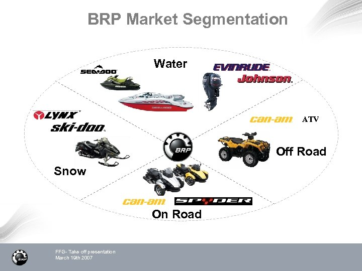 BRP Market Segmentation Water ATV Off Road Snow On Road FFG- Take off presentation