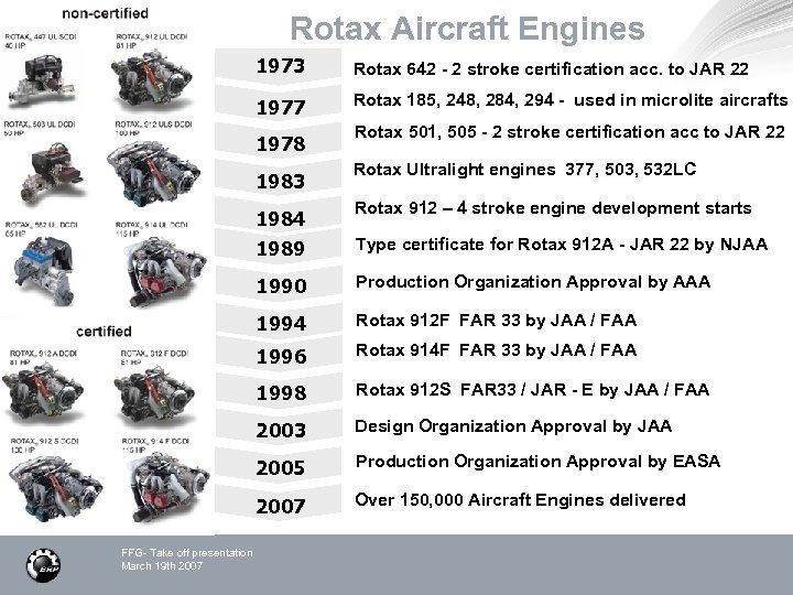 Rotax Aircraft Engines 1973 Rotax 642 - 2 stroke certification acc. to JAR 22