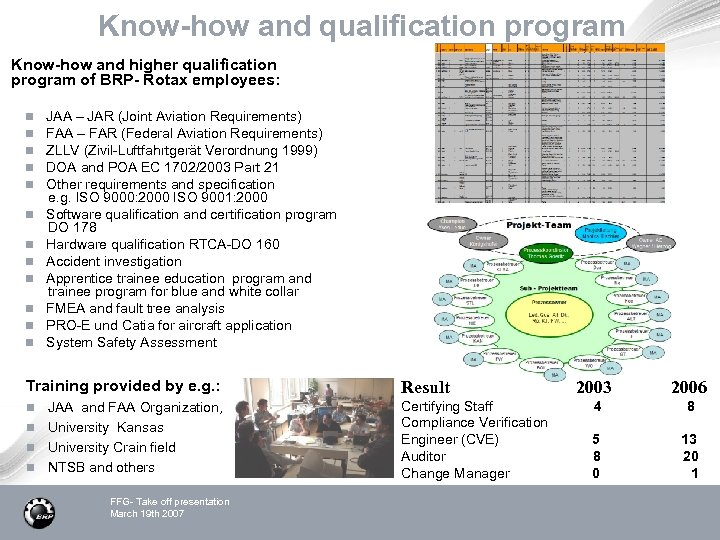 Know-how and qualification program Know-how and higher qualification program of BRP- Rotax employees: n