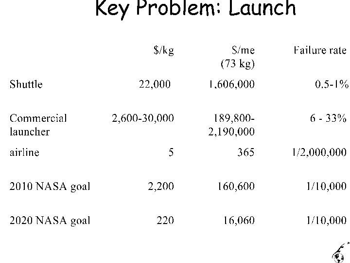Key Problem: Launch