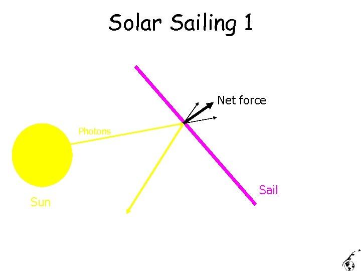Solar Sailing 1 Net force Photons Sun Sail