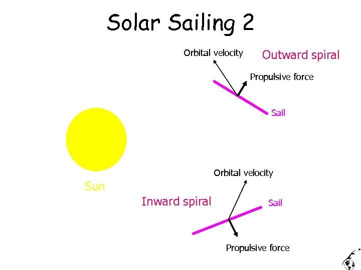 Solar Sailing 2 Orbital velocity Outward spiral Propulsive force Sail Orbital velocity Sun Inward