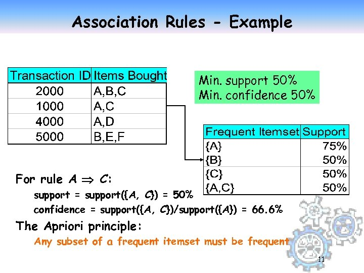 Association Rules - Example Min. support 50% Min. confidence 50% For rule A C: